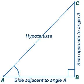 Class ten Math-Trigonometry-NCERT Solution1