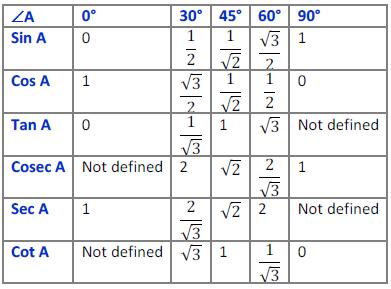 Class ten Math-Trigonometry-NCERT Solution5