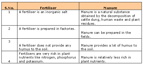 fertiliser