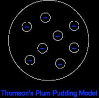 Thomson model of atom