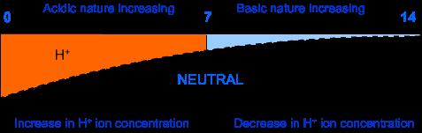acid base and salt 47