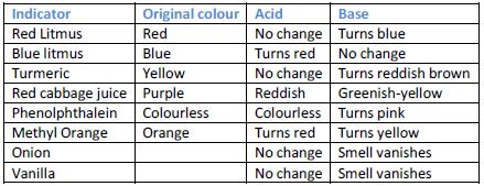 acid base & salt44