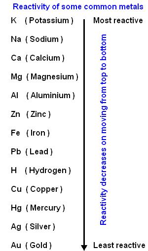 reactivity series of metals
