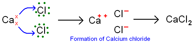 Formation of calcium chloride