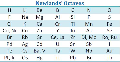 Newlands Octaves