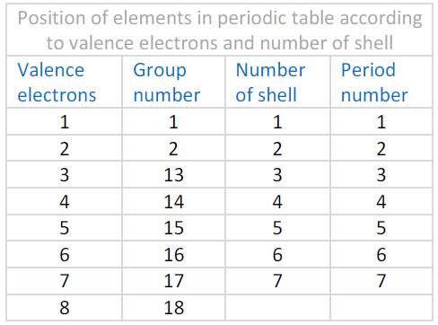periodic table7
