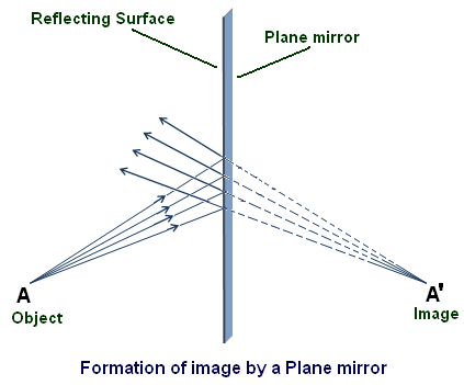 Plane Mirror Image Formation