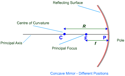 Concave Mirror - Important terms