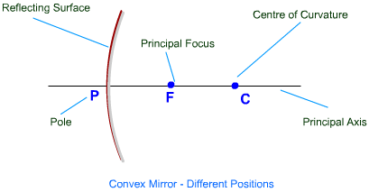 Convex Mirror - Important Terms