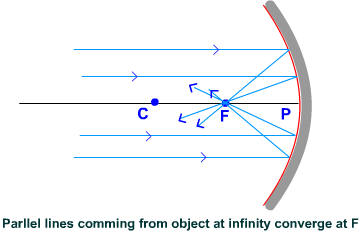 Concave Mirror-parallel rays converge at F
