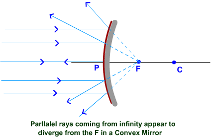 Convex Mirror - Parallel rays diverges from F