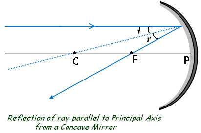 Concave Mirror - Reflection of parallel ray