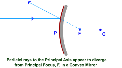 Concave Mirror - Reflection of ray parallel to Principal axis