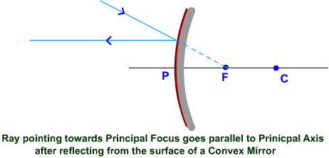 Concave Mirror - Reflection of rays diverging from F