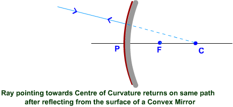 Concave Mirror - Reflection of rays diverging from C