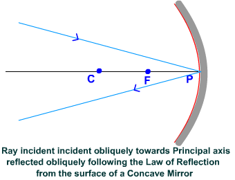 Concave Mirror - Reflection of ray incident obliquely to principal axis