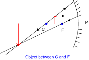 Concave mirror - object between C and F