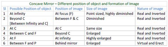 Concave Mirror - Image Formation