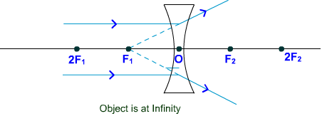Concave lens Object at infinity