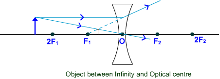 Concave lens Object between infinity and optical centre