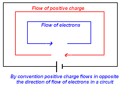 flow of electric charge