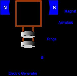 electromagnetism exemplar solution 31