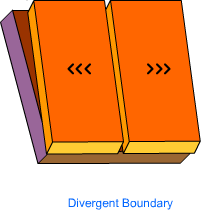 divergent boundary - tectonic
