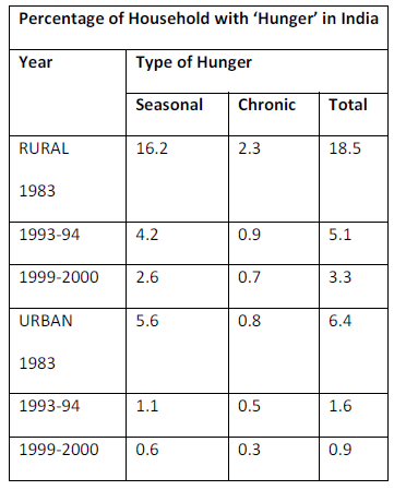 Percentage of Household with 'Hunger' in India